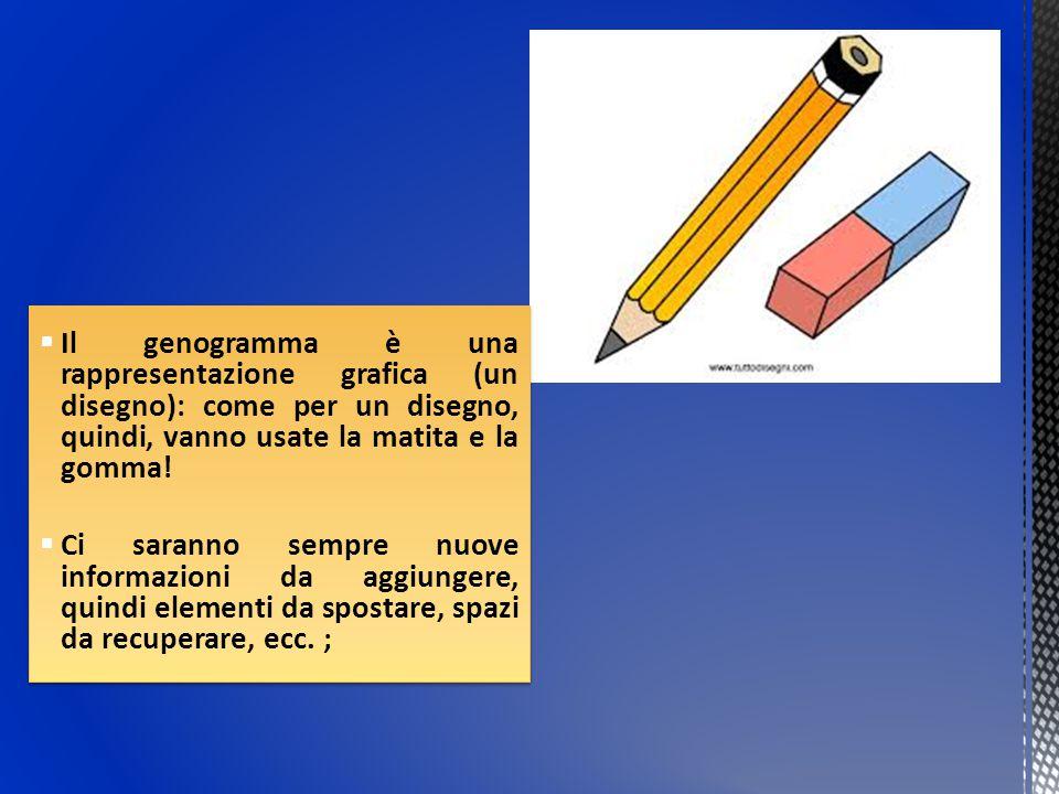  Il genogramma è una rappresentazione grafica (un disegno): come per un disegno, quindi, vanno usate la matita e la gomma!  Ci saranno sempre nuove
