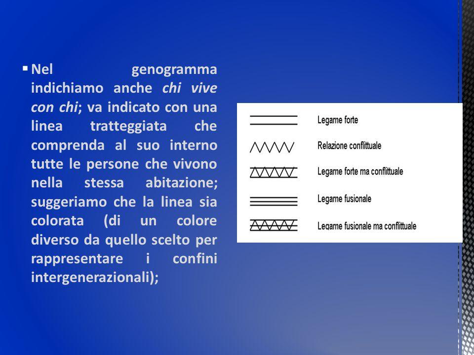  Nel genogramma indichiamo anche chi vive con chi; va indicato con una linea tratteggiata che comprenda al suo interno tutte le persone che vivono ne