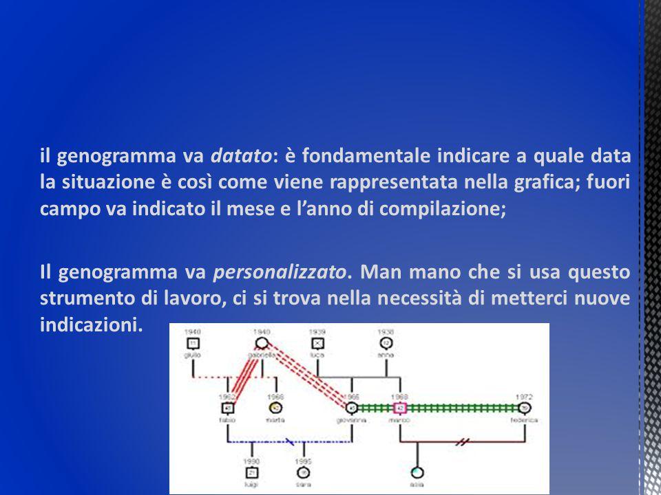 il genogramma va datato: è fondamentale indicare a quale data la situazione è così come viene rappresentata nella grafica; fuori campo va indicato il
