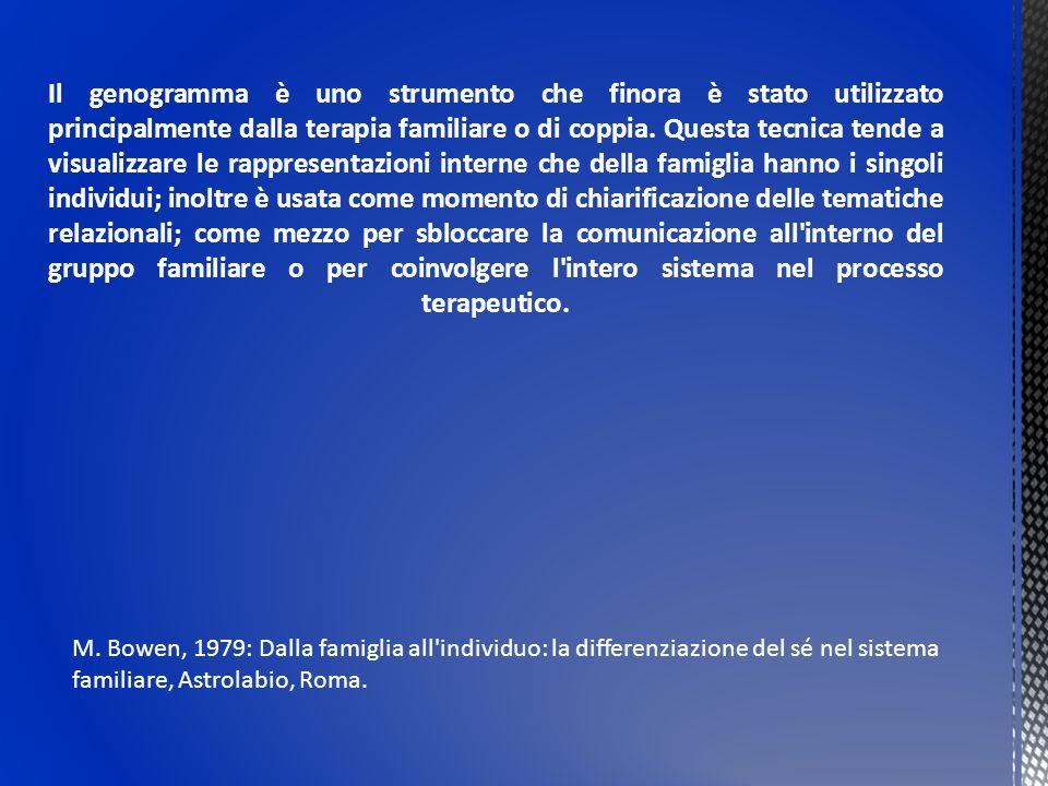  Addazi A.M., Il genogramma, ovvero la mappa della famiglia trigenerazionale in Andolfi M.