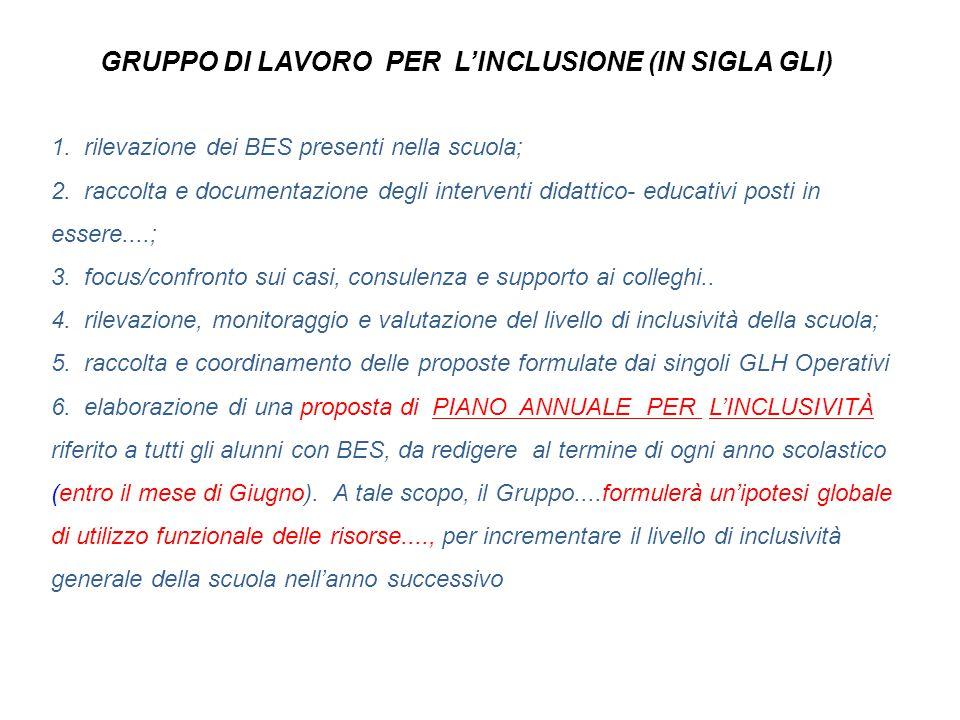 GRUPPO DI LAVORO PER L'INCLUSIONE (IN SIGLA GLI) 1. rilevazione dei BES presenti nella scuola; 2. raccolta e documentazione degli interventi didattico