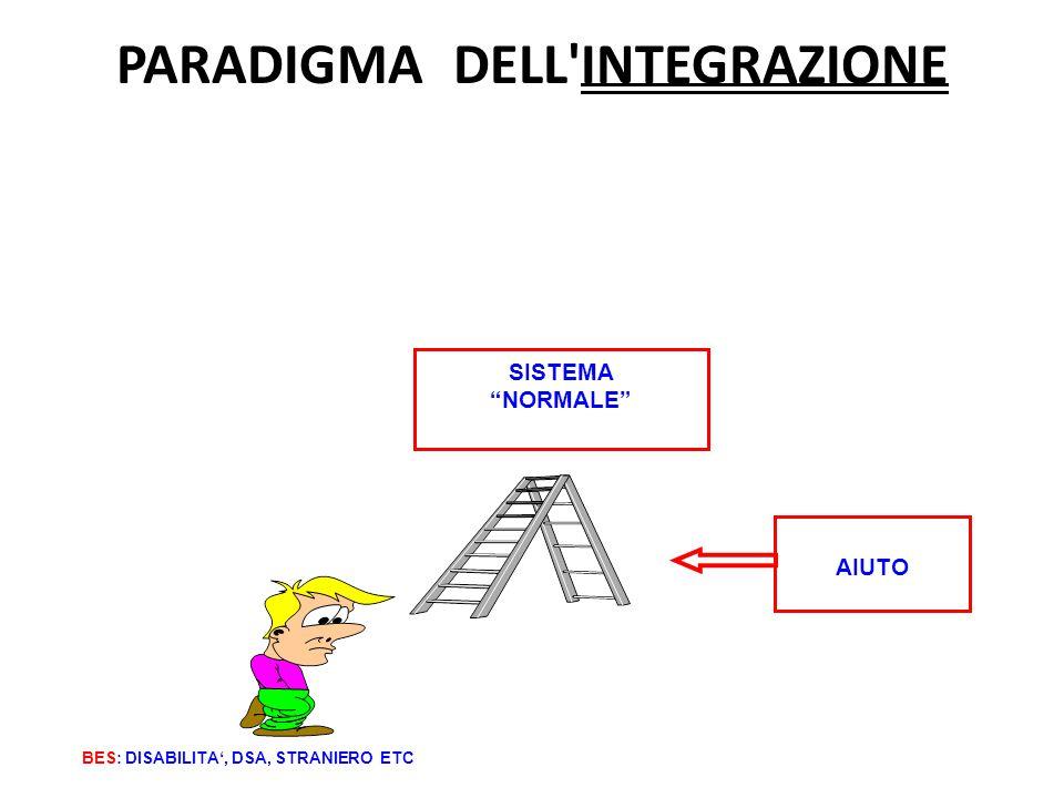 """PARADIGMA DELL'INTEGRAZIONE BES: DISABILITA', DSA, STRANIERO ETC SISTEMA """"NORMALE"""" AIUTO"""
