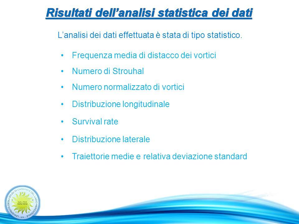 Numero di Strouhal Frequenza media di distacco dei vortici L'analisi dei dati effettuata è stata di tipo statistico.