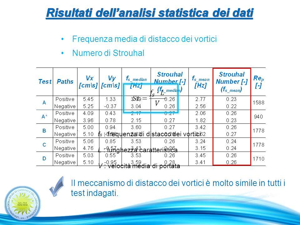 Numero di Strouhal Frequenza media di distacco dei vortici f s : frequenza di distacco dei vortici L : lunghezza caratteristica V : velocità media di portata Il meccanismo di distacco dei vortici è molto simile in tutti i test indagati.