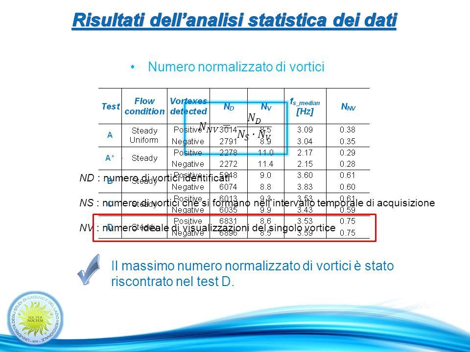 Numero normalizzato di vortici Il massimo numero normalizzato di vortici è stato riscontrato nel test D.