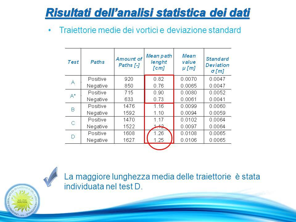Traiettorie medie dei vortici e deviazione standard La maggiore lunghezza media delle traiettorie è stata individuata nel test D.