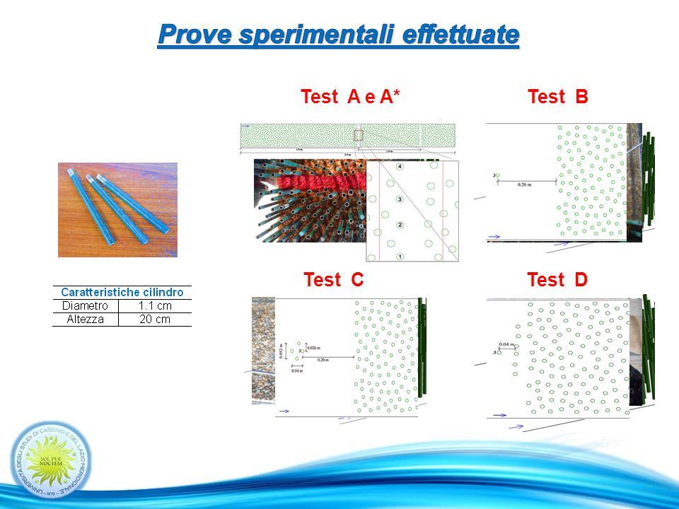Test A e A* Test C. Test B Test D.
