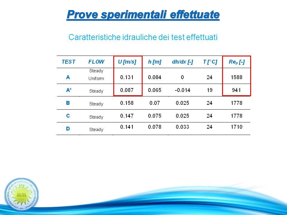 Caratteristiche idrauliche dei test effettuati
