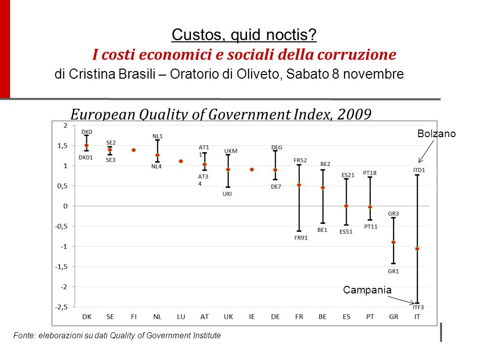 European Quality of Government Index, 2009 Fonte: eleborazioni su dati Quality of Government Institute Custos, quid noctis? I costi economici e social
