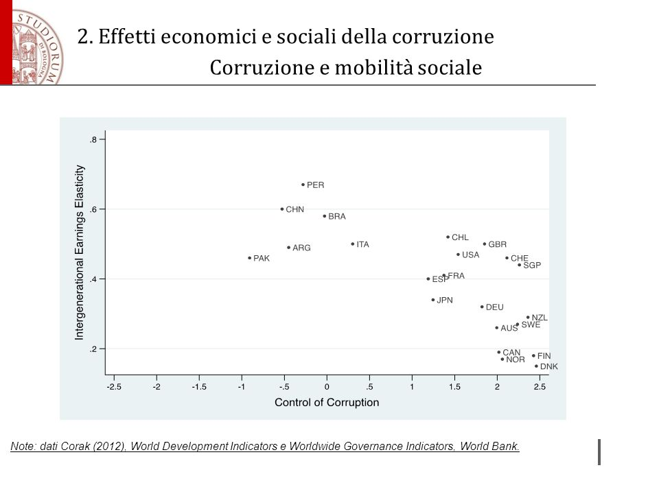 Corruzione e mobilità sociale Note: dati Corak (2012), World Development Indicators e Worldwide Governance Indicators, World Bank. 2. Effetti economic