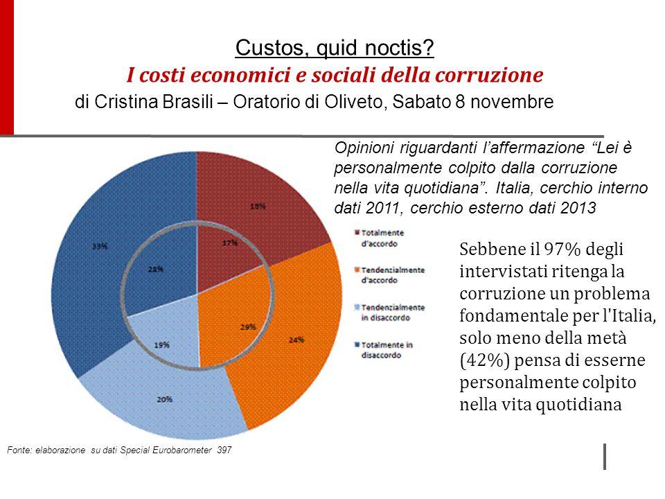 Sebbene il 97% degli intervistati ritenga la corruzione un problema fondamentale per l'Italia, solo meno della metà (42%) pensa di esserne personalmen