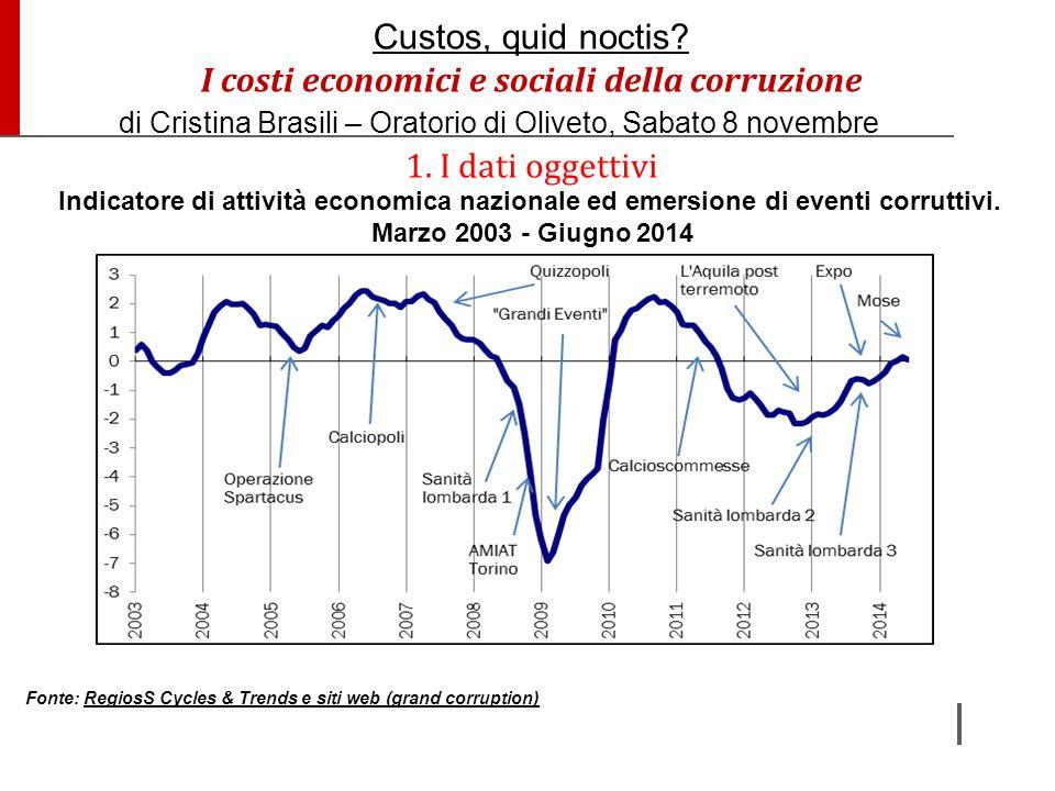 Indicatore di attività economica nazionale ed emersione di eventi corruttivi. Marzo 2003 - Giugno 2014 Fonte: RegiosS Cycles & Trends e siti web (gran
