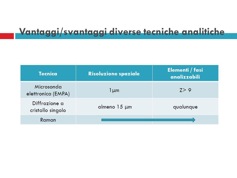 TecnicaRisoluzione spaziale Elementi / fasi analizzabili Microsonda elettronica (EMPA) 1μm1μm Z> 9 Diffrazione a cristallo singolo almeno 15 μ m qualu