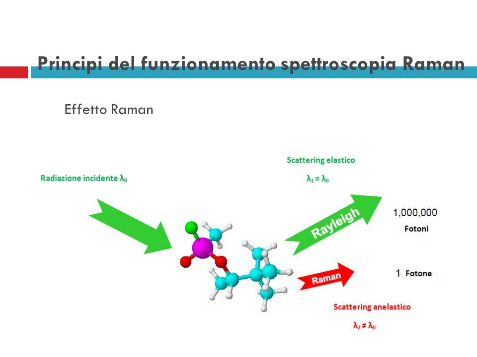 Principi del funzionamento spettroscopia Raman Effetto Raman