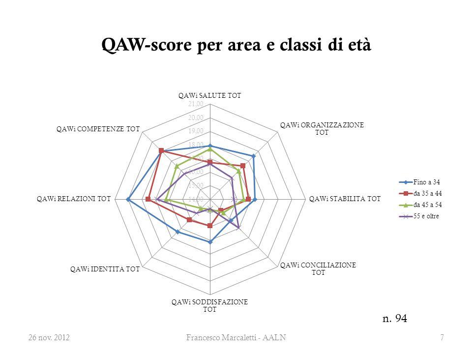 QAW-score per area e classi di età 26 nov. 2012Francesco Marcaletti - AALN7 n. 94