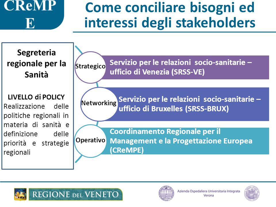 Come conciliare bisogni ed interessi degli stakeholders Servizio per le relazioni socio-sanitarie – ufficio di Venezia (SRSS-VE) Servizio per le relazioni socio-sanitarie – ufficio di Bruxelles (SRSS-BRUX) Coordinamento Regionale per il Management e la Progettazione Europea (CReMPE) Segreteria regionale per la Sanità LIVELLO di POLICY Realizzazione delle politiche regionali in materia di sanità e definizione delle priorità e strategie regionali Strategico Networking Operativo