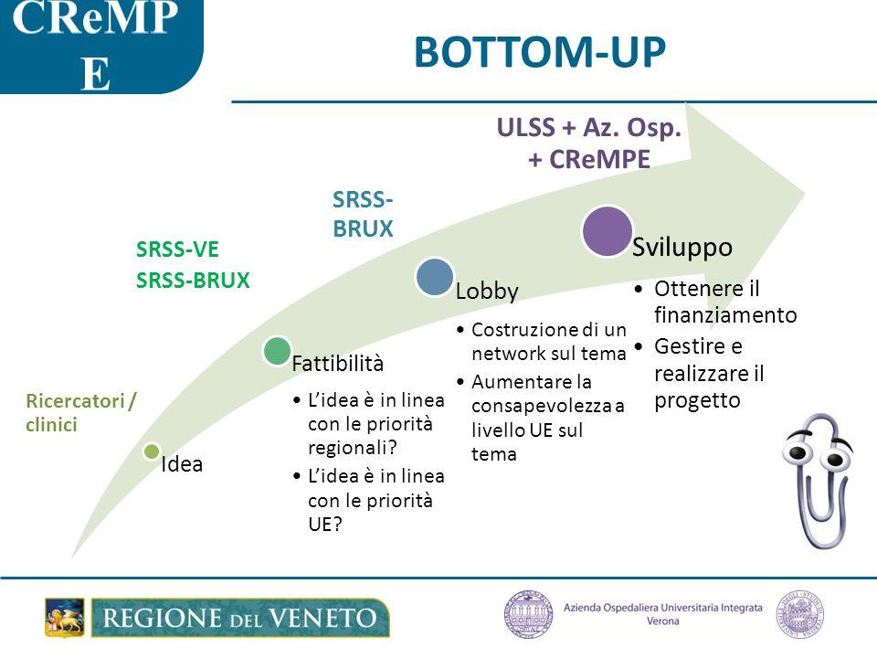 BOTTOM-UP Idea Fattibilità L'idea è in linea con le priorità regionali.