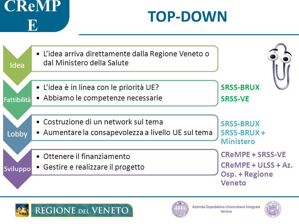 TOP-DOWN SRSS-BRUX SRSS-VE SRSS-BRUX SRSS-BRUX + Ministero CReMPE + SRSS-VE CReMPE + ULSS + Az.