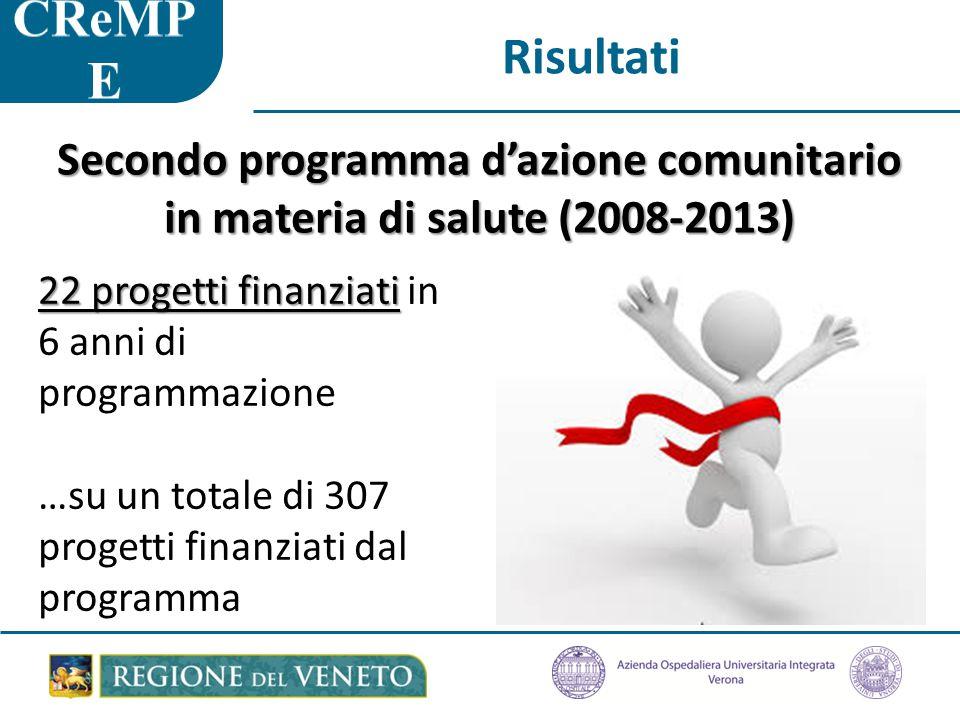 Risultati Secondo programma d'azione comunitario in materia di salute (2008-2013) 22 progetti finanziati 22 progetti finanziati in 6 anni di programmazione …su un totale di 307 progetti finanziati dal programma