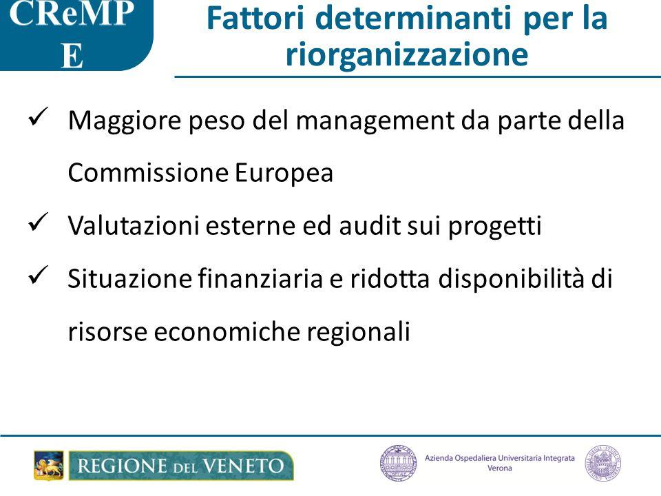 Fattori determinanti per la riorganizzazione Maggiore peso del management da parte della Commissione Europea Valutazioni esterne ed audit sui progetti Situazione finanziaria e ridotta disponibilità di risorse economiche regionali