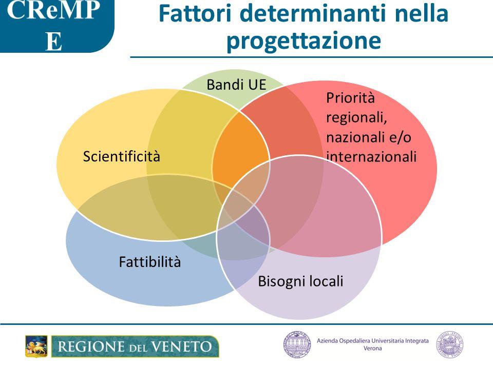 Fattori determinanti nella progettazione Bandi UE Priorità regionali, nazionali e/o internazionali Fattibilità Scientificità Bisogni locali