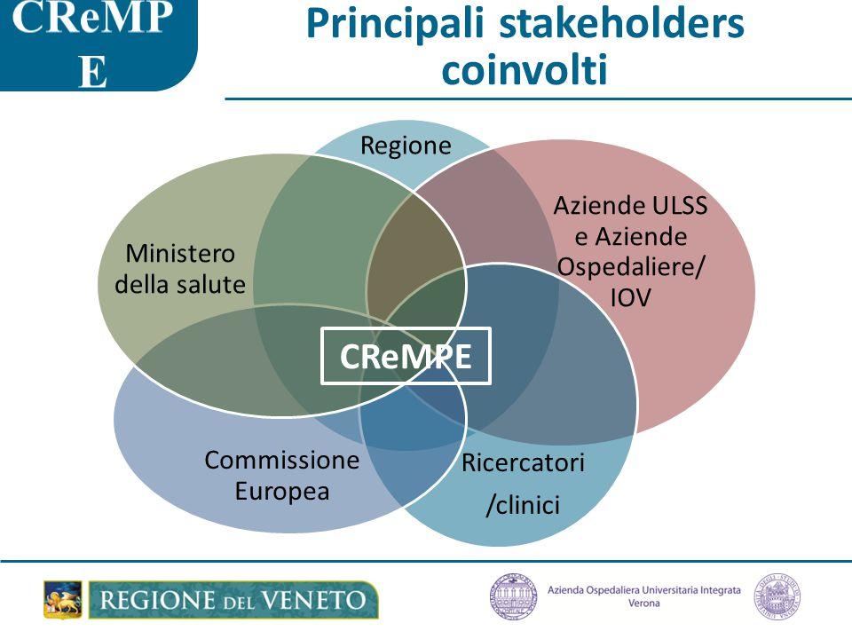 Principali stakeholders coinvolti Regione Aziende ULSS e Aziende Ospedaliere/ IOV Ricercatori /clinici Commissione Europea Ministero della salute CReMPE