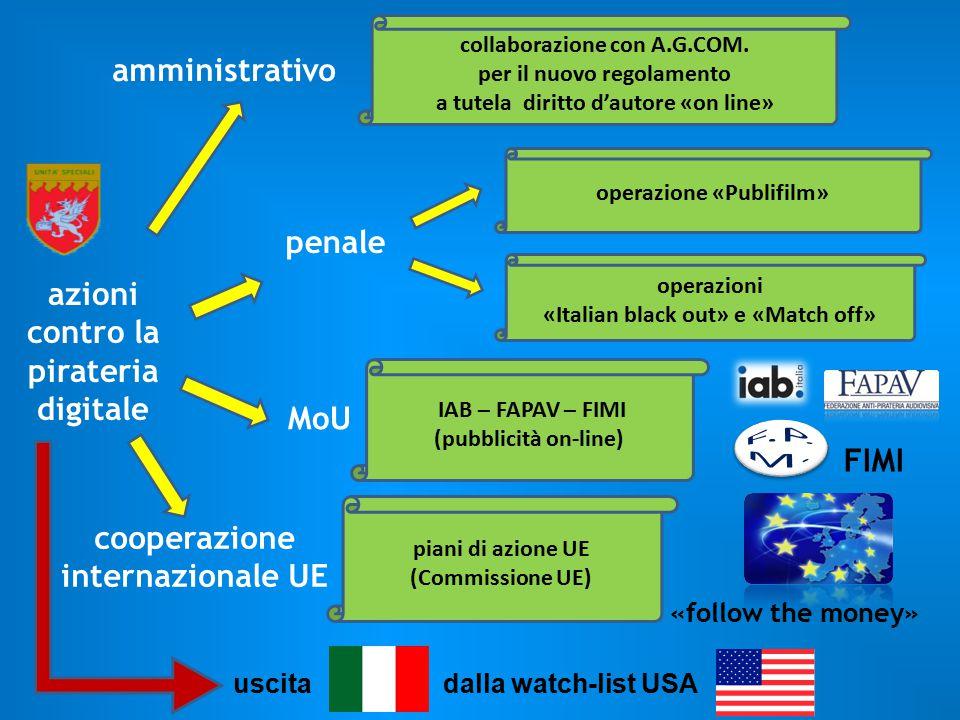 collaborazione con A.G.COM. per il nuovo regolamento a tutela diritto d'autore «on line» operazione «Publifilm» amministrativo azioni contro la pirate