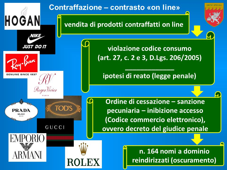 vendita di prodotti contraffatti on line violazione codice consumo (art. 27, c. 2 e 3, D.Lgs. 206/2005) _____________ ipotesi di reato (legge penale)