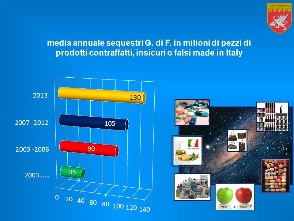 media annuale sequestri G. di F. in milioni di pezzi di prodotti contraffatti, insicuri o falsi made in Italy 130 105 90 35
