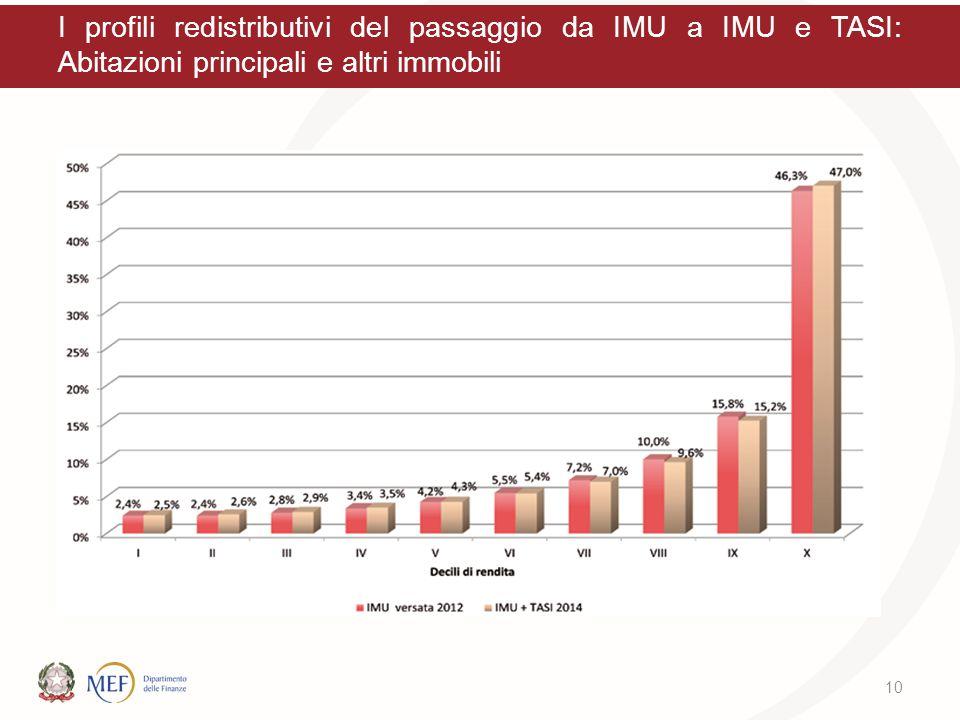 I profili redistributivi del passaggio da IMU a IMU e TASI: Abitazioni principali e altri immobili 10