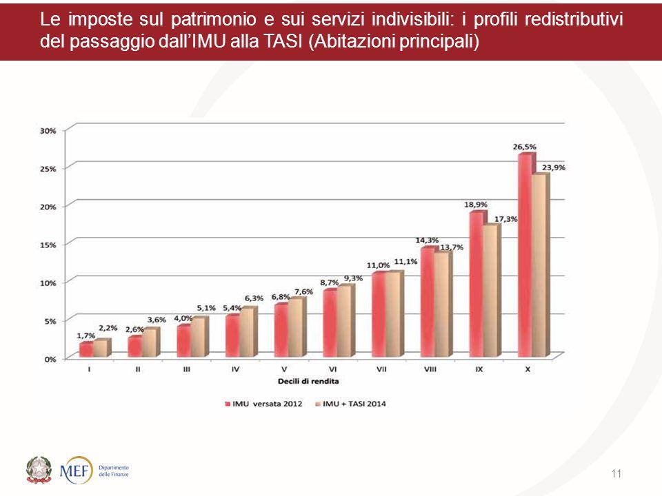 Le imposte sul patrimonio e sui servizi indivisibili: i profili redistributivi del passaggio dall'IMU alla TASI (Abitazioni principali) 11