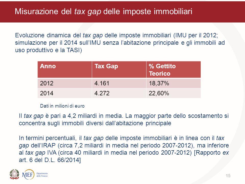 Misurazione del tax gap delle imposte immobiliari Evoluzione dinamica del tax gap delle imposte immobiliari (IMU per il 2012; simulazione per il 2014