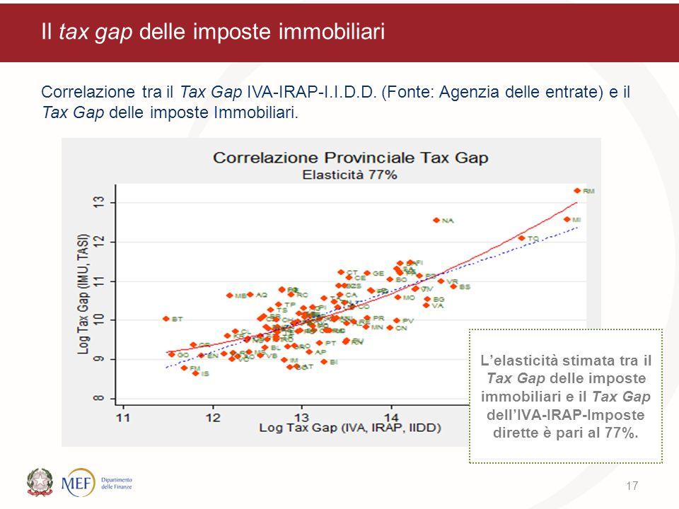 Il tax gap delle imposte immobiliari Correlazione tra il Tax Gap IVA-IRAP-I.I.D.D. (Fonte: Agenzia delle entrate) e il Tax Gap delle imposte Immobilia