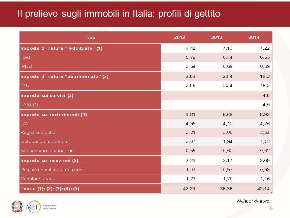 Il prelievo sugli immobili in Italia: profili di gettito 8