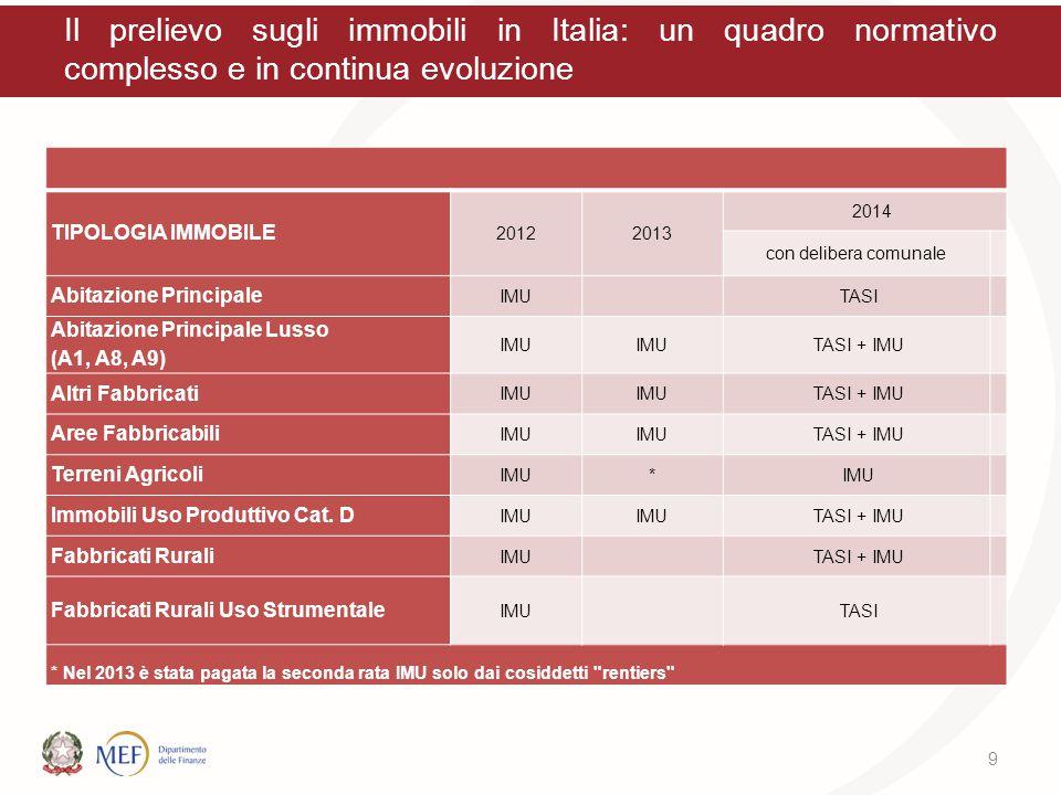 Il prelievo sugli immobili in Italia: un quadro normativo complesso e in continua evoluzione TIPOLOGIA IMMOBILE 20122013 2014 con delibera comunale Ab