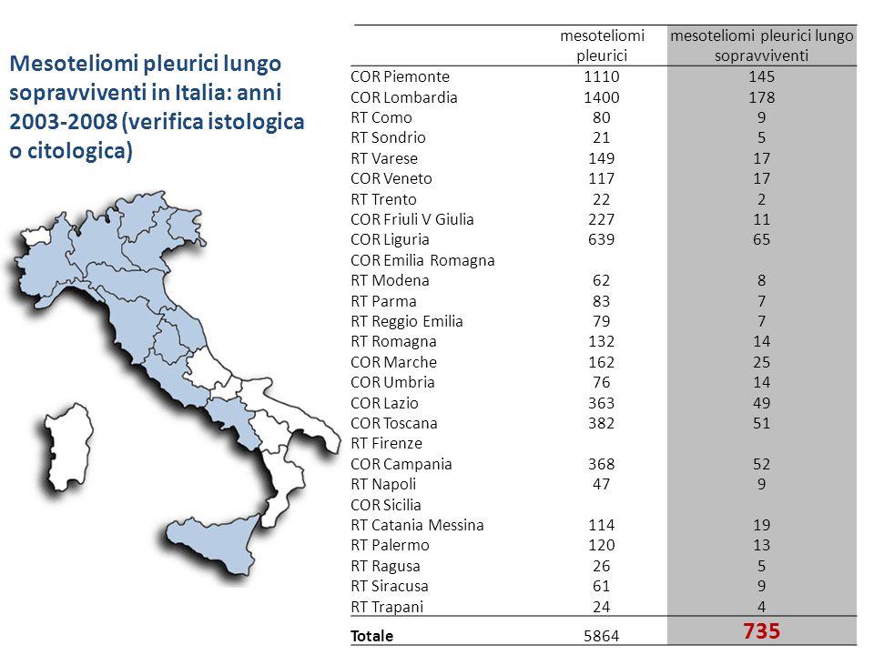 Mesoteliomi pleurici lungo sopravviventi in Italia: anni 2003-2008 (verifica istologica o citologica) mesoteliomi pleurici mesoteliomi pleurici lungo