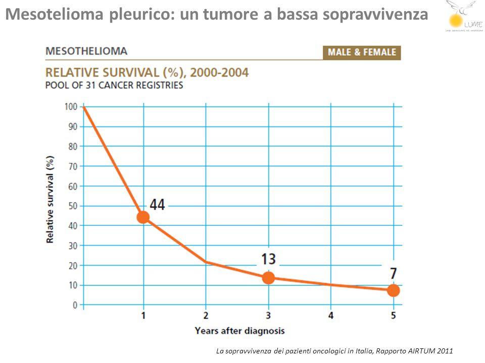La sopravvivenza dei pazienti oncologici in Italia, Rapporto AIRTUM 2011 Mesothelioma pleurico: nessun miglioramento di prognosi nel tempo