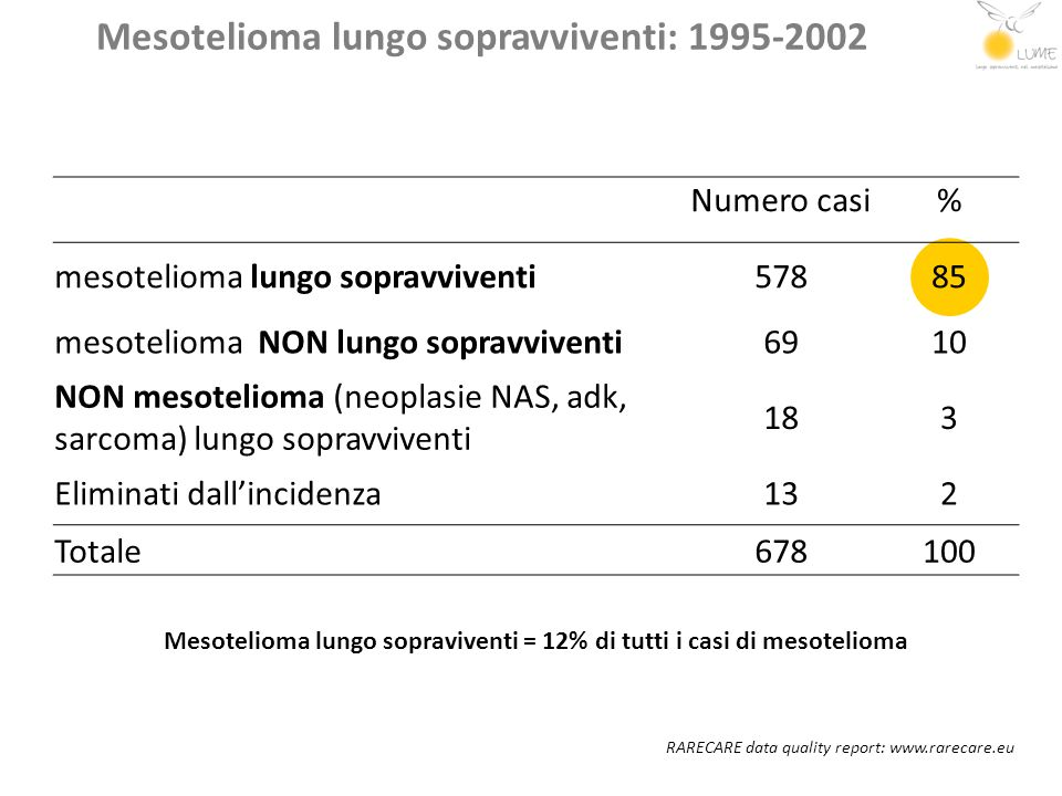 LUME: cosa vogliamo fare Identificare i lungo sopravviventi (vivi dopo 3 anni dalla diagnosi) e confermare le diagnosi attraverso i registri tumore di popolazione e COR Identificare i fattori prognostici Descrivere diagnosi e trattamento e centri di trattamento in diverse regioni italiane di tutti i MPM Valutare eventuali mutazioni genetiche prognostiche Ricostruire i volumi TAC tridimensionali e valutare una correlazione tra volume e prognosi