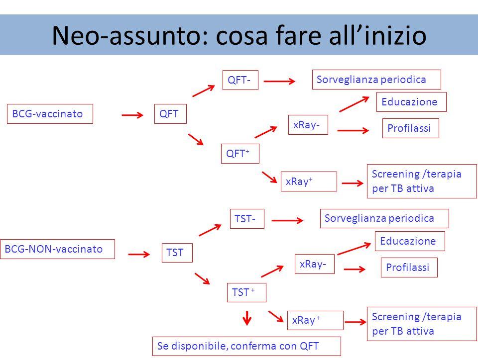 Neo-assunto: cosa fare all'inizio BCG-vaccinato BCG-NON-vaccinato QFT QFT- QFT + xRay- xRay + Profilassi Screening /terapia per TB attiva TST TST- TST