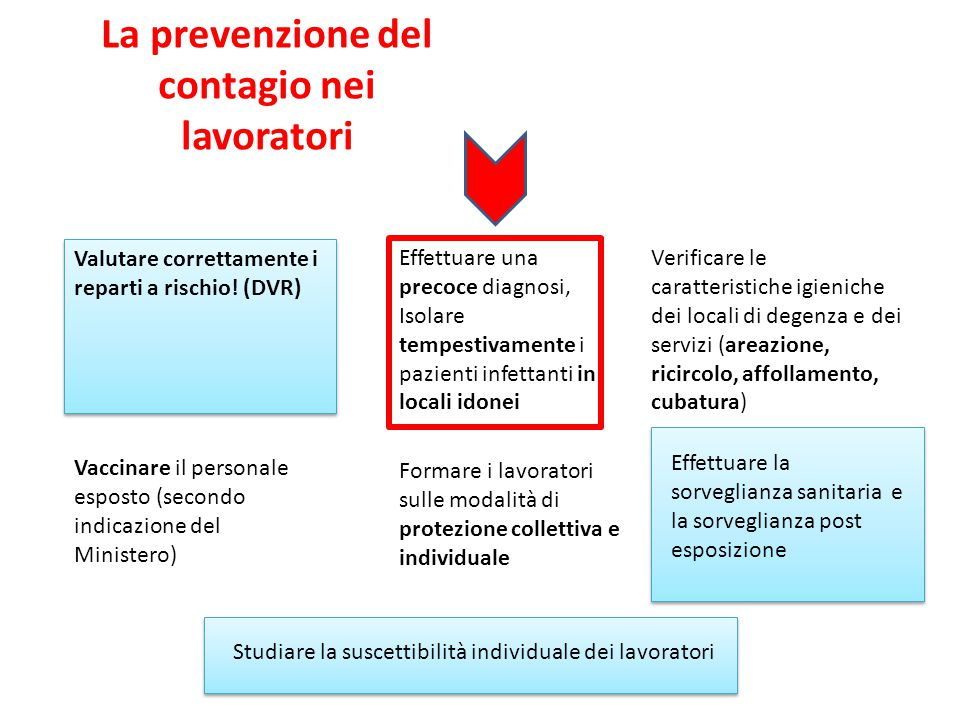 La prevenzione del contagio nei lavoratori Effettuare una precoce diagnosi, Isolare tempestivamente i pazienti infettanti in locali idonei Verificare