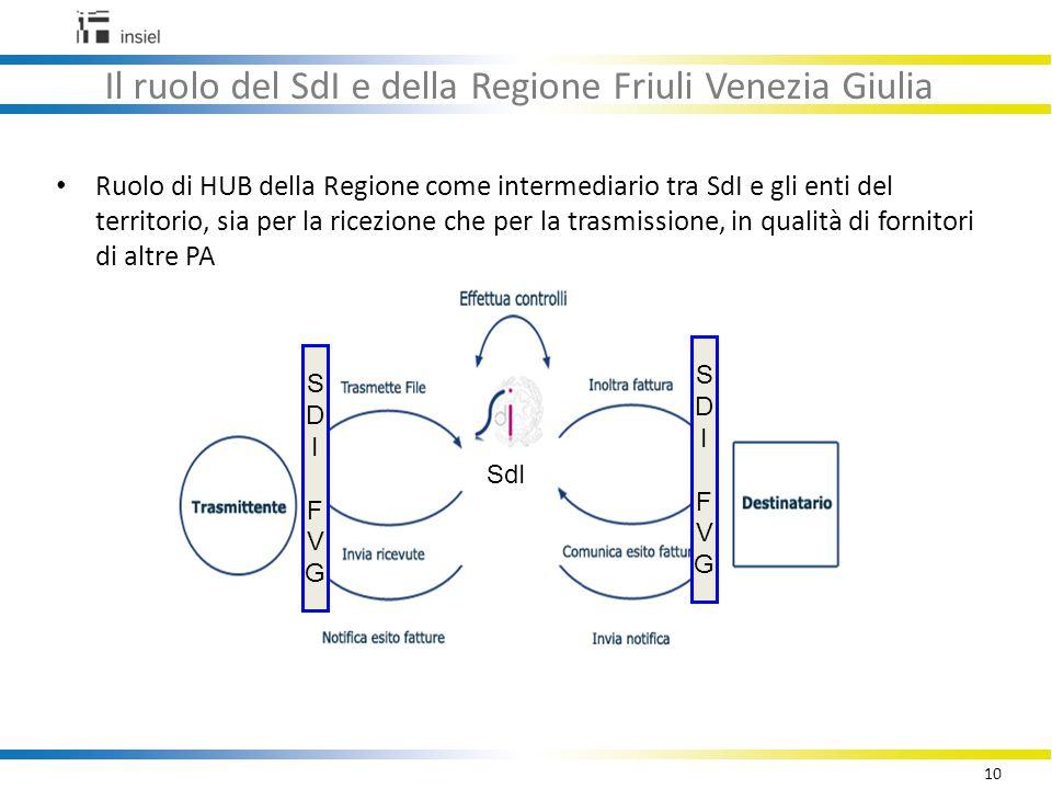 10 Il ruolo del SdI e della Regione Friuli Venezia Giulia Ruolo di HUB della Regione come intermediario tra SdI e gli enti del territorio, sia per la ricezione che per la trasmissione, in qualità di fornitori di altre PA SDIFVGSDIFVG SDIFVGSDIFVG SdI