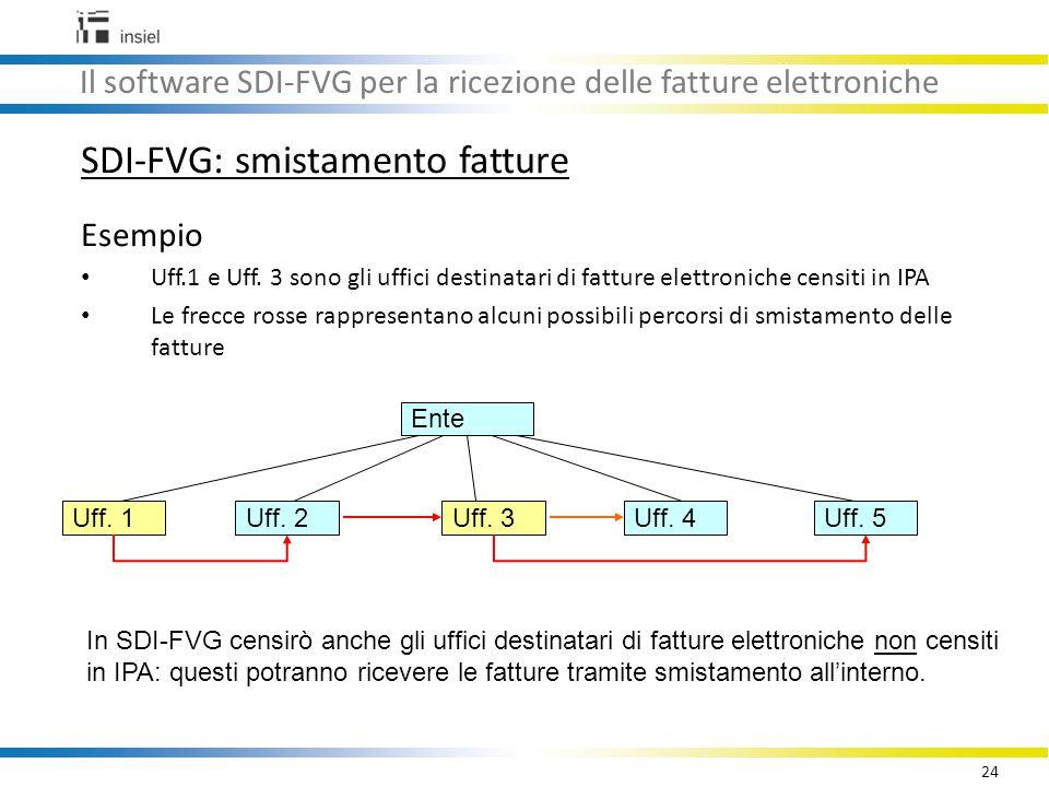 24 Il software SDI-FVG per la ricezione delle fatture elettroniche SDI-FVG: smistamento fatture Esempio Uff.1 e Uff.