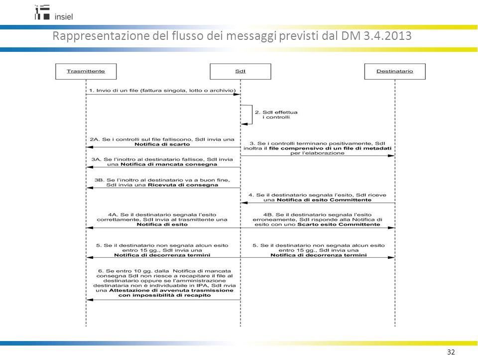 32 Rappresentazione del flusso dei messaggi previsti dal DM 3.4.2013