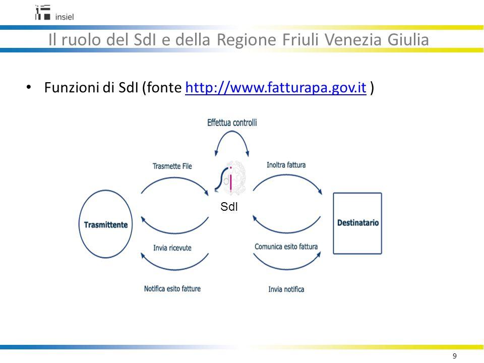 20 Il software SDI-FVG per la ricezione delle fatture elettroniche Organizzazione degli uffici