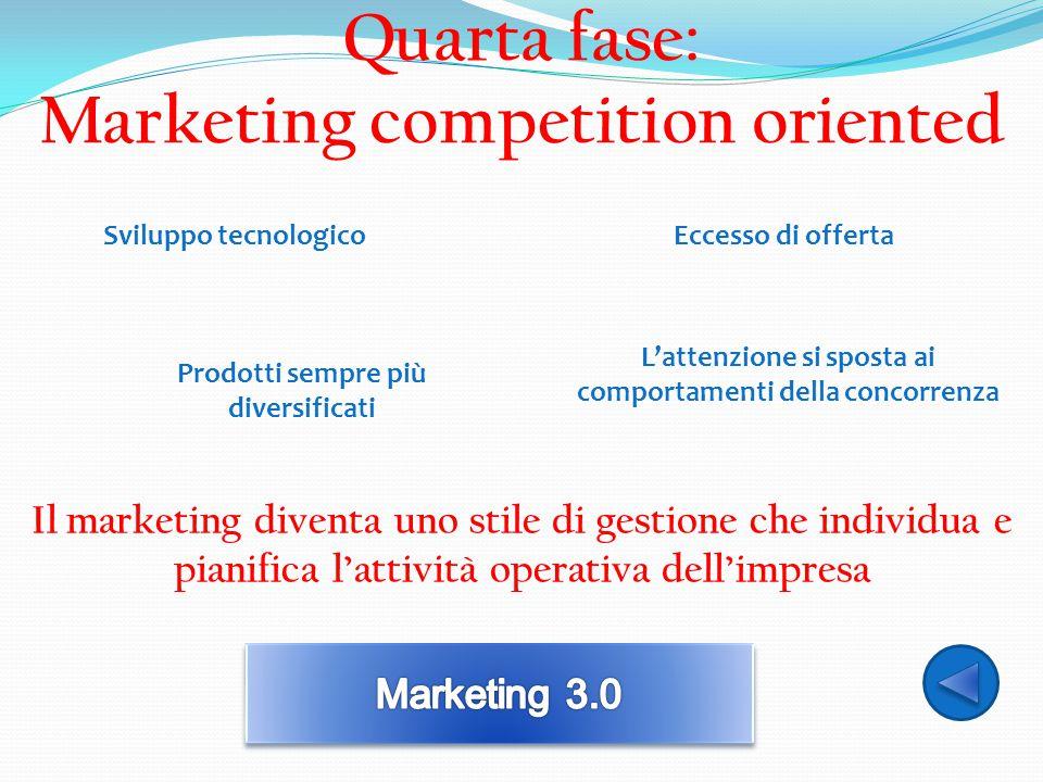 Quarta fase: Marketing competition oriented Sviluppo tecnologicoEccesso di offerta L'attenzione si sposta ai comportamenti della concorrenza Il market