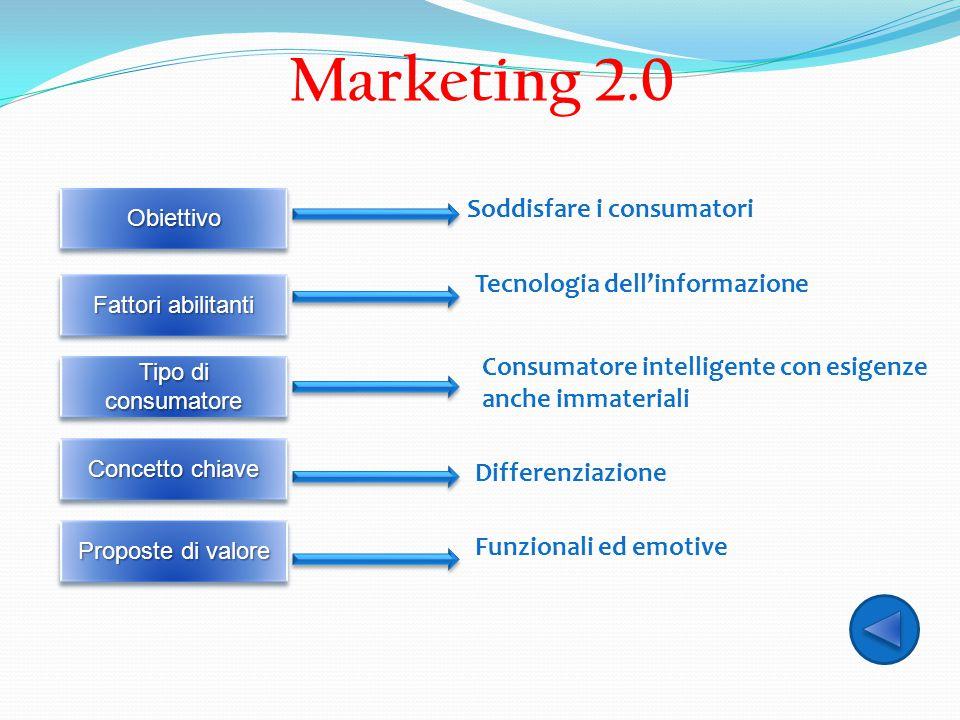 Marketing 2.0 ObiettivoObiettivo Fattori abilitanti Tipo di consumatore Concetto chiave Proposte di valore Soddisfare i consumatori Tecnologia dell'in