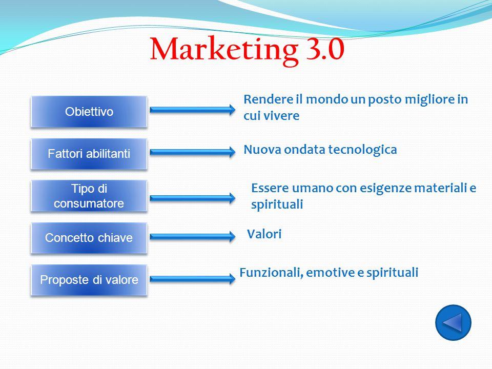 Marketing 3.0 Obiettivo Fattori abilitanti Tipo di consumatore Concetto chiave Proposte di valore Rendere il mondo un posto migliore in cui vivere Nuo