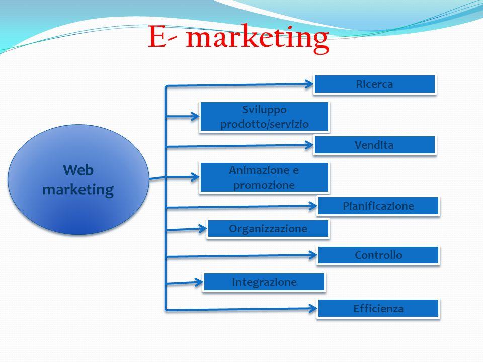 E- marketing Web marketing Ricerca Sviluppo prodotto/servizio Vendita Animazione e promozione Pianificazione Organizzazione Controllo Integrazione Eff