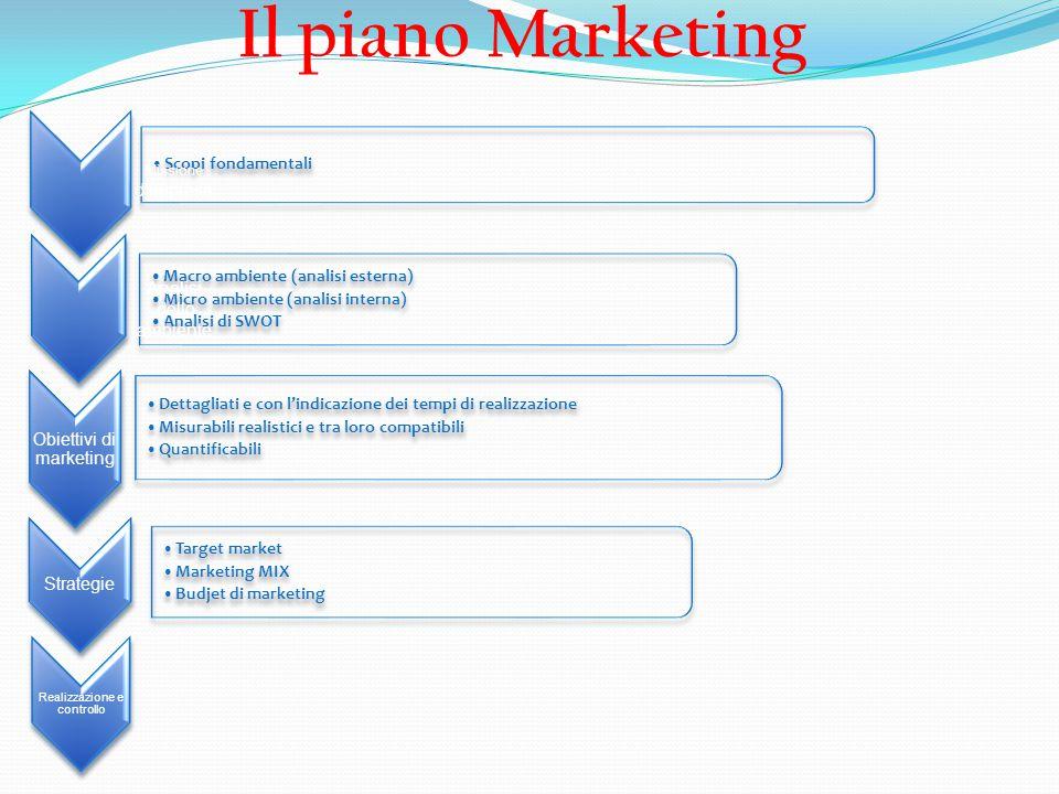 Missione d'impresa Analisi dello ambiente Il piano Marketing