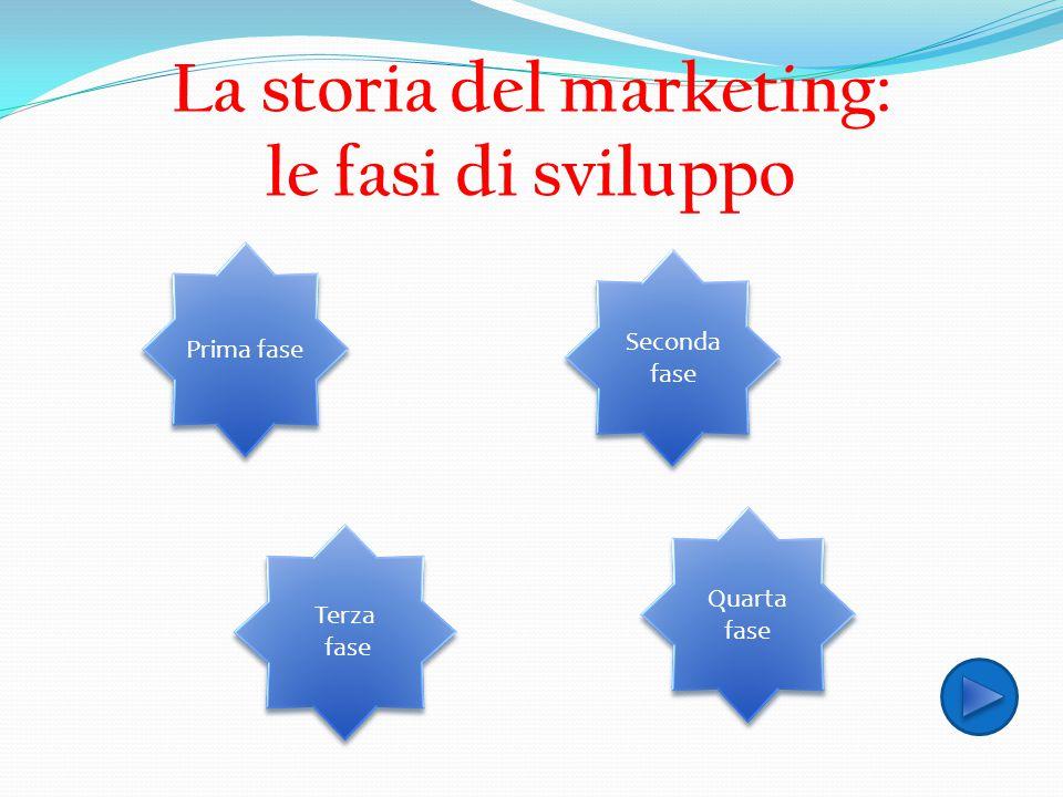 La storia del marketing: le fasi di sviluppo Prima fase Seconda fase Seconda fase Terza fase Terza fase Quarta fase Quarta fase
